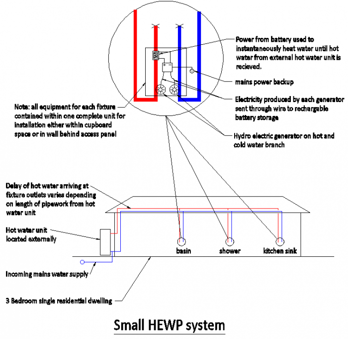 small hydro electric systems