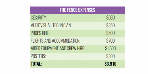 Table of Expenses
